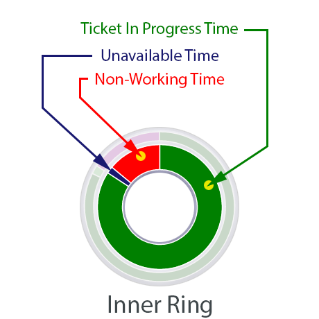 Efficiency Chip: Inner Ring