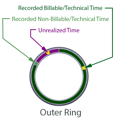 Efficiency Chip: Outer Ring
